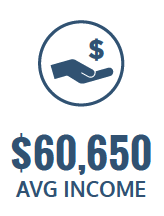 $60,650 average income