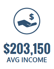 $203,150 average income