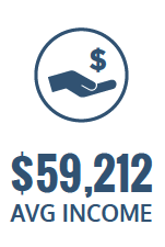 $59,212 average income