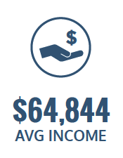 $64,844 average income