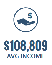 $108,809 average income