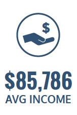 average income $85,786