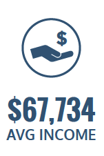 $67,734 average income