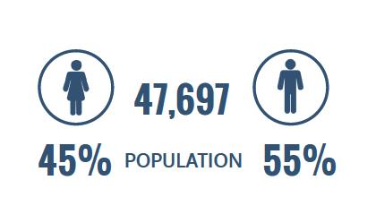 population 47,697 45% women and 55% men