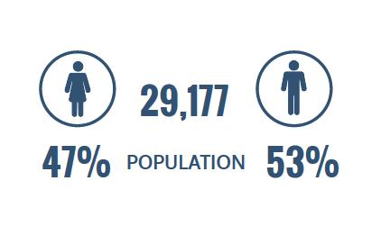 population 29,177 47% women and 53% men