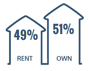 49% Rent, 51% Own