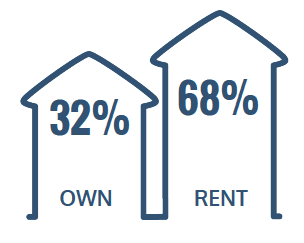 32% Rent, 68% Own