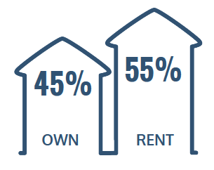 45% Rent, 55% Own