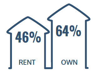 46% Rent, 64% Own