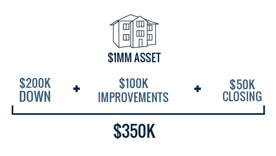cost breakdown to buy a million dollar house