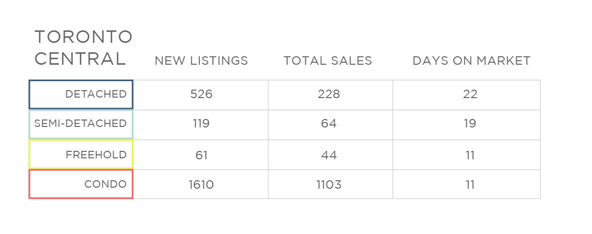 Nov 2017 Toronto Central Home Sale Price