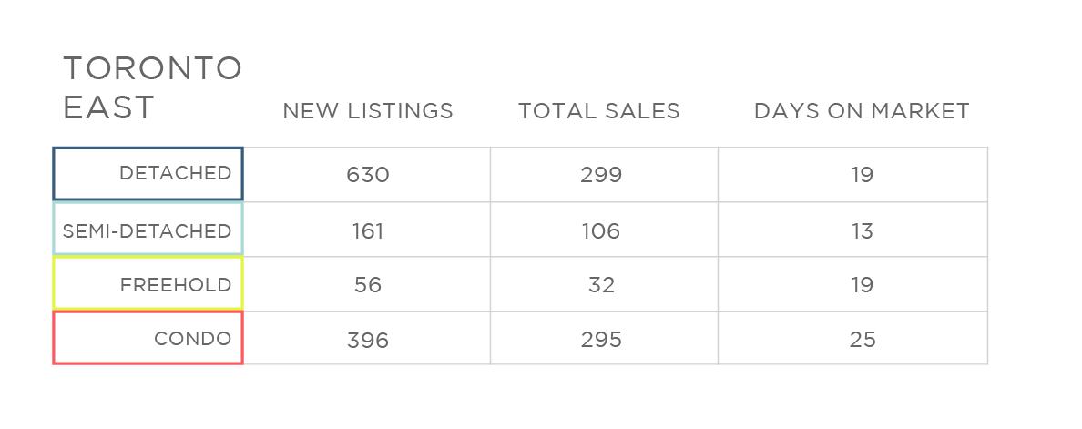 Nov 2017 Toronto East Home Sale Price