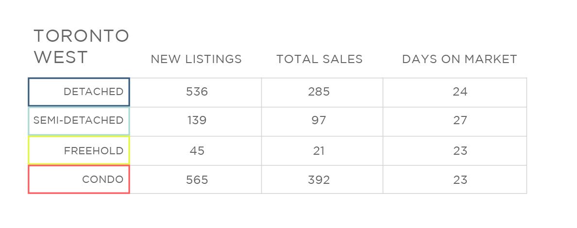 Nov 2017 Toronto West Home Sale Price