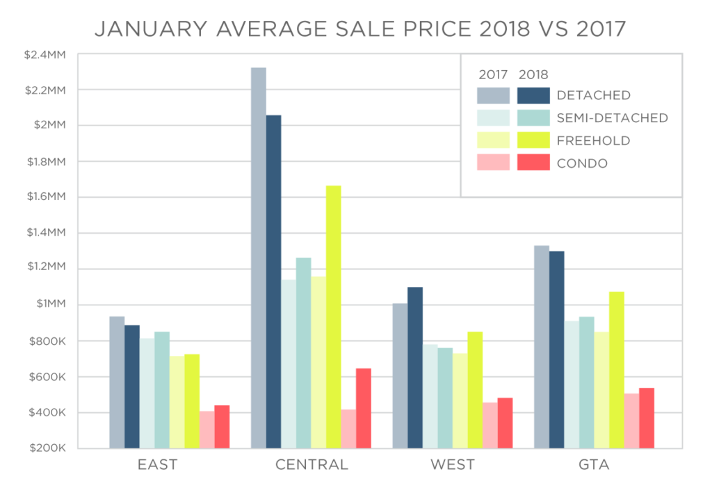 toronto real estate sales chart 2018 Vs 2017