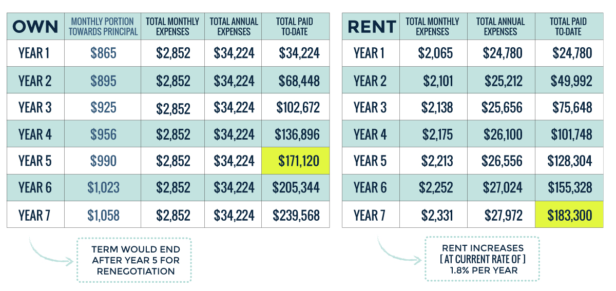 renting vs buying a home Weighing the rent-versus-buy decision both have upsides and drawbacks  ultimately, the answer depends on multiple factors, including your.