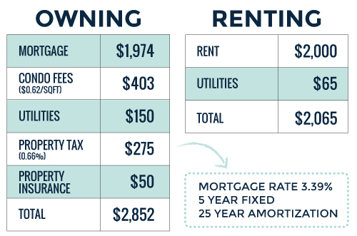 rent versus buy monthly expenses