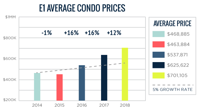 E01 Average Toronto Condo Prices 2014-2018