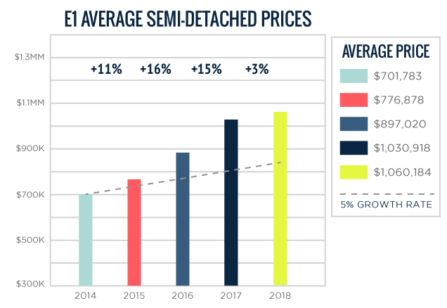 E01 Average Toronto Semi-Detached Home Prices 2014-2018