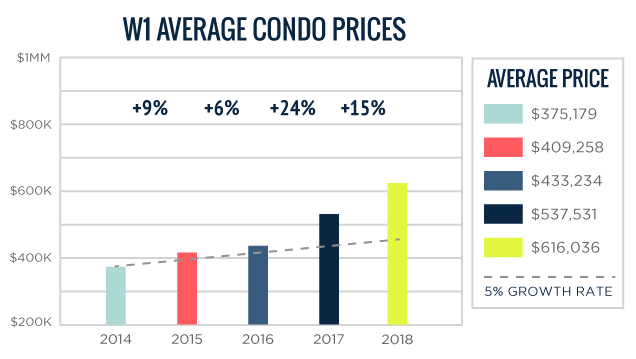 W01 Average Toronto Condo Prices 2014-2018
