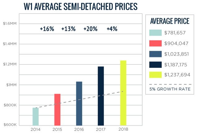 W01 Average Toronto Semi-Detached Home Prices 2014-2018