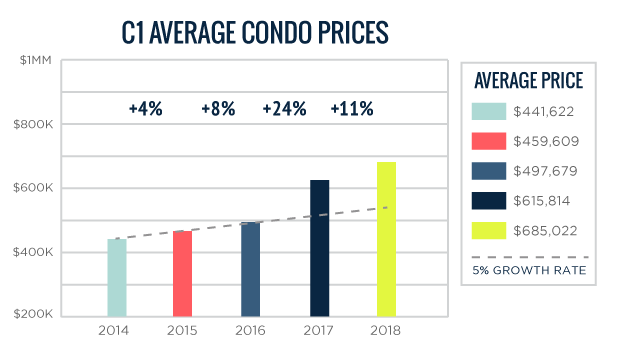 C01 Average Toronto Condo Prices 2014-2018