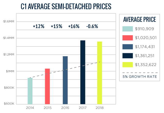 C01 Average Toronto Semi-Detached Home Prices 2014-2018