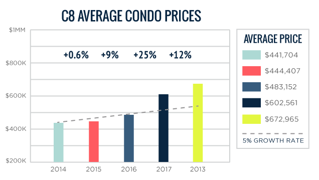 C08 Average Toronto Condo Prices 2014-2018