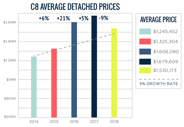 C08 Average Toronto Detached Home Prices 2014-2018