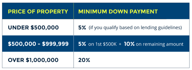 chart showing minimum down payment requirements