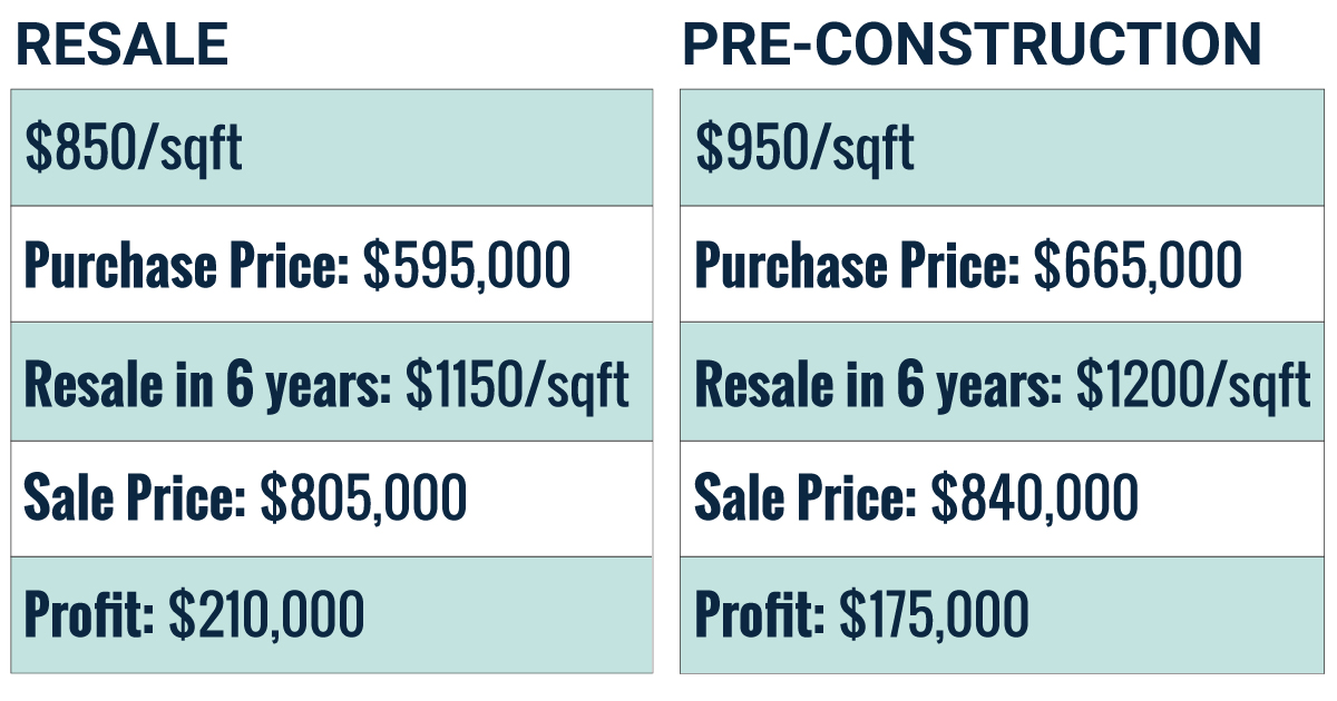 resale compared to pre-construction financials