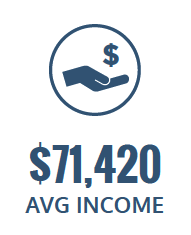 $71,420 average income