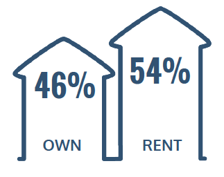 46% Rent, 54% Own