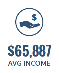 $65,887 average income