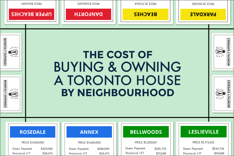 Monopoly Board Picture of Each Toronto Neighbourhood and Cost to Own a House