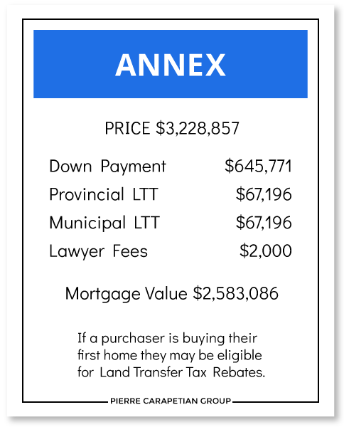 Cost to Buy a House in the Annex