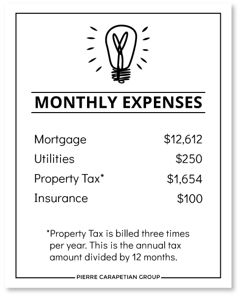 Cost to Own a House in the Annex
