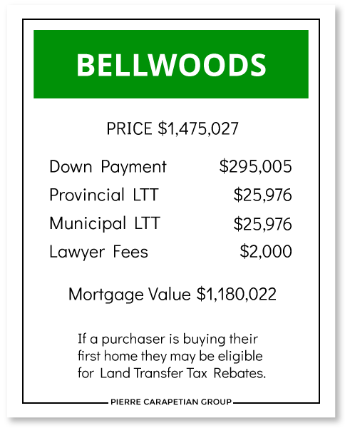 Cost to Buy a House in Bellwoods