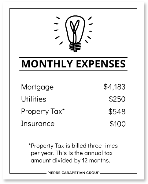 Cost to Own a House on the Danforth