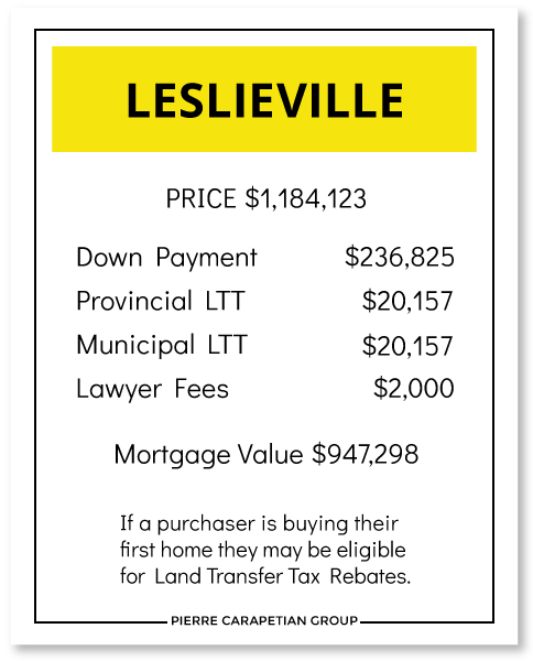Cost to Buy a House in Leslieville