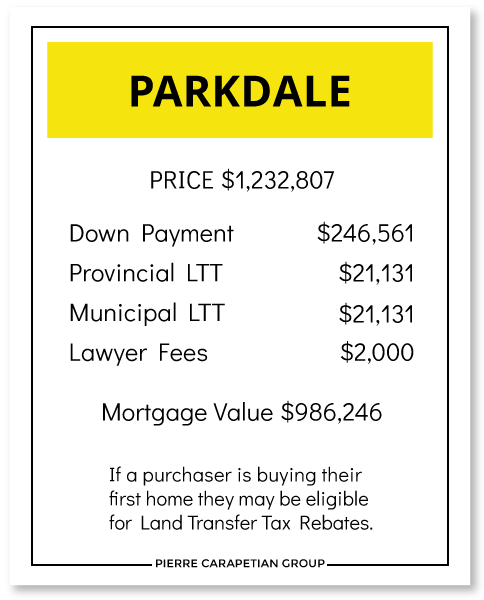 Cost to Buy a House in Parkdale