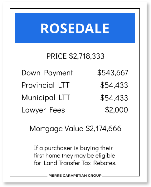 Cost to Buy a House in Rosedale