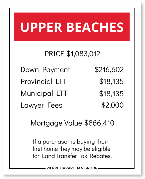 Cost to Buy a House Upper Beaches