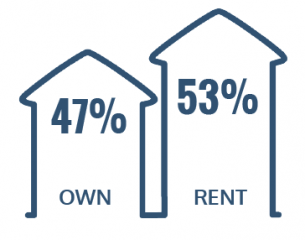 47% Rent, 53% Own
