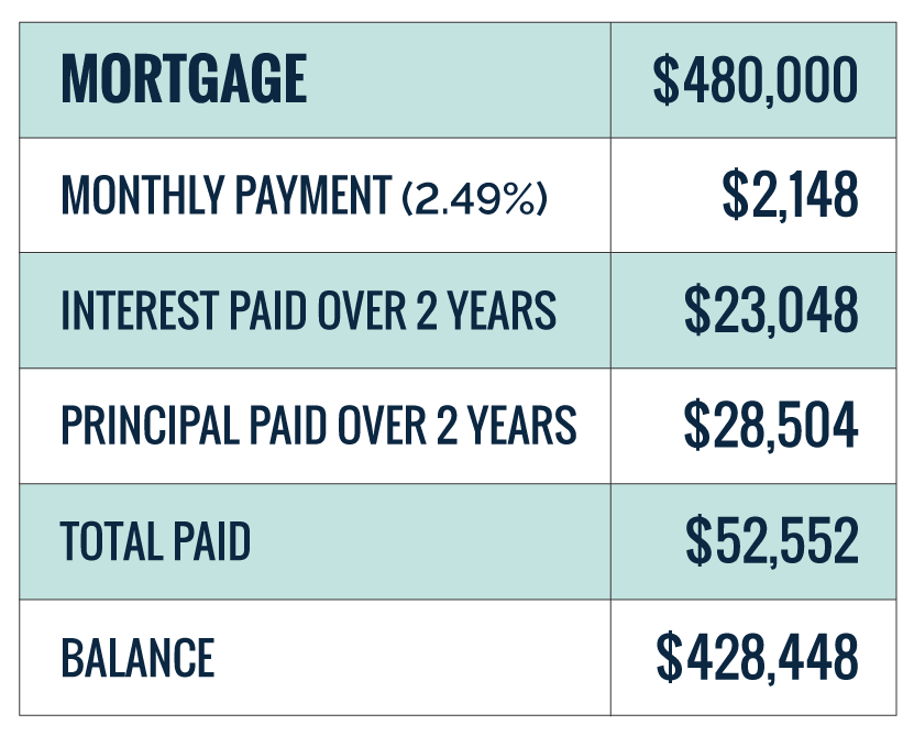 two year mortgage payments