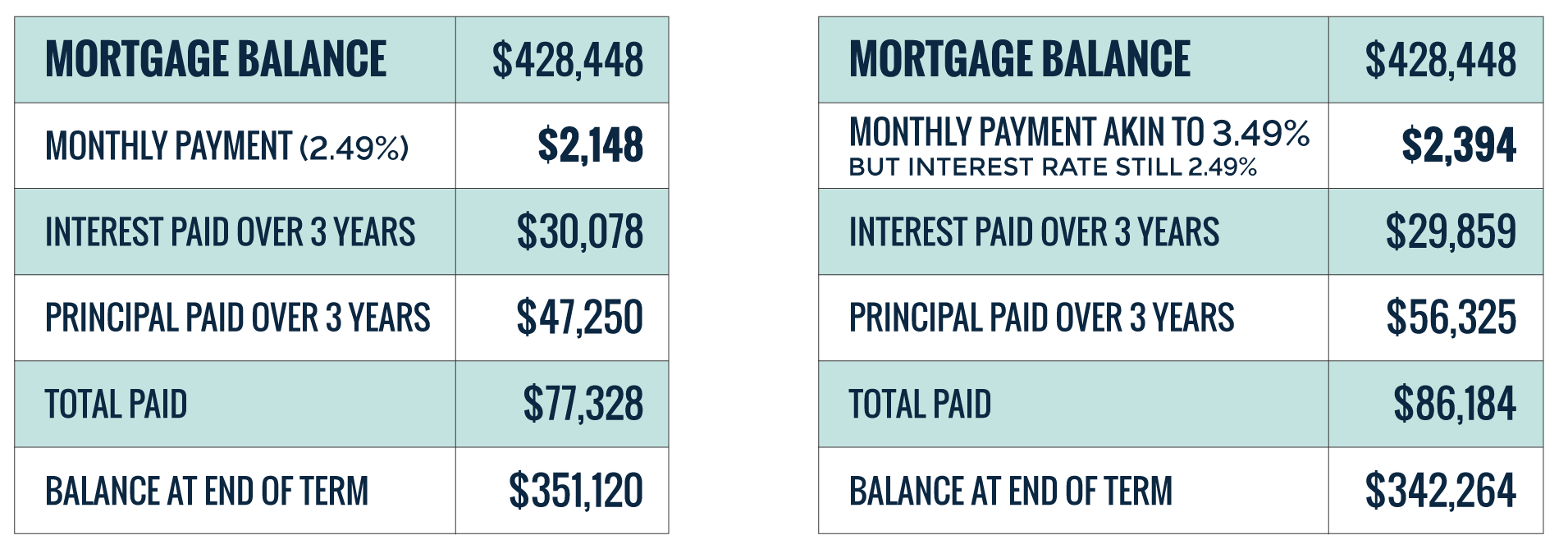 same versus increased mortgage payments years 3 to 5