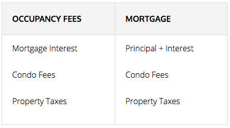Occupancy Fees