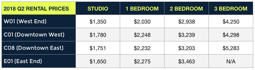 average rental prices in downtown Toronto 2018 Q2