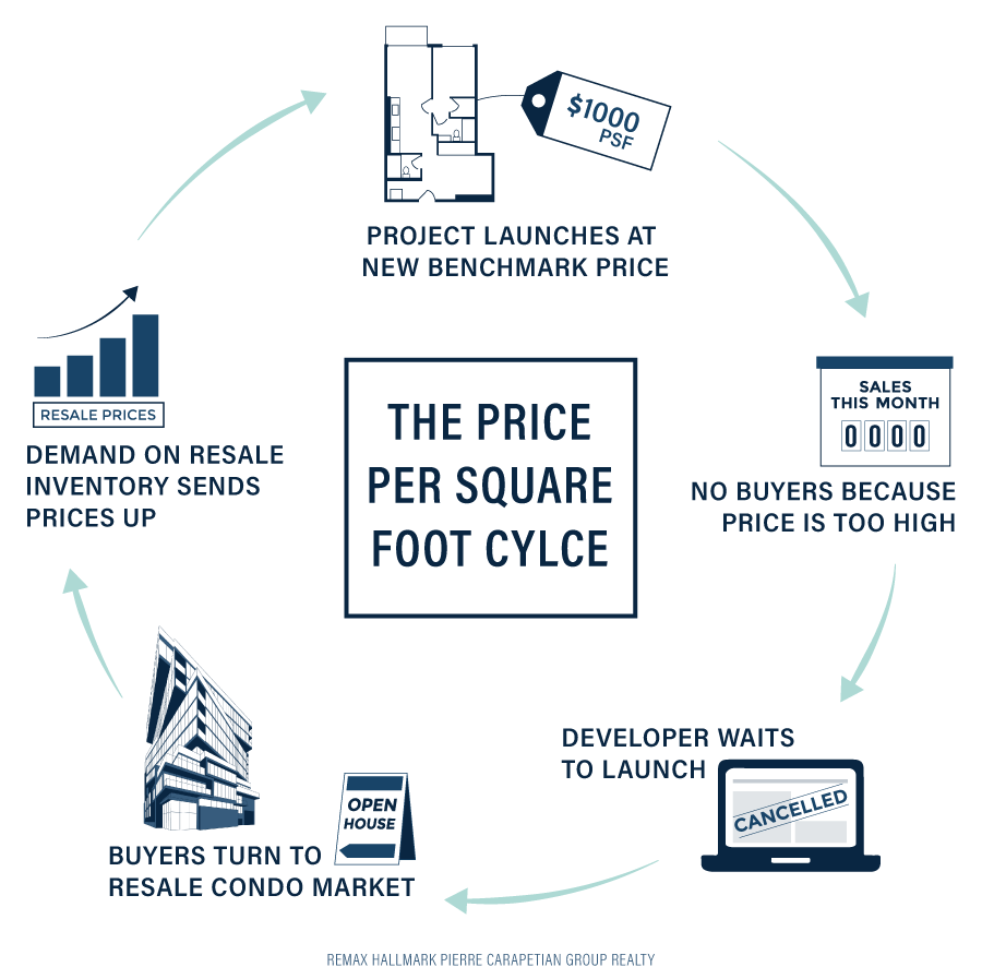 Price Per Square Foot Toronto 2019 | Why $1000psf Is The New