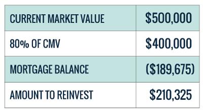 Condo equity chart