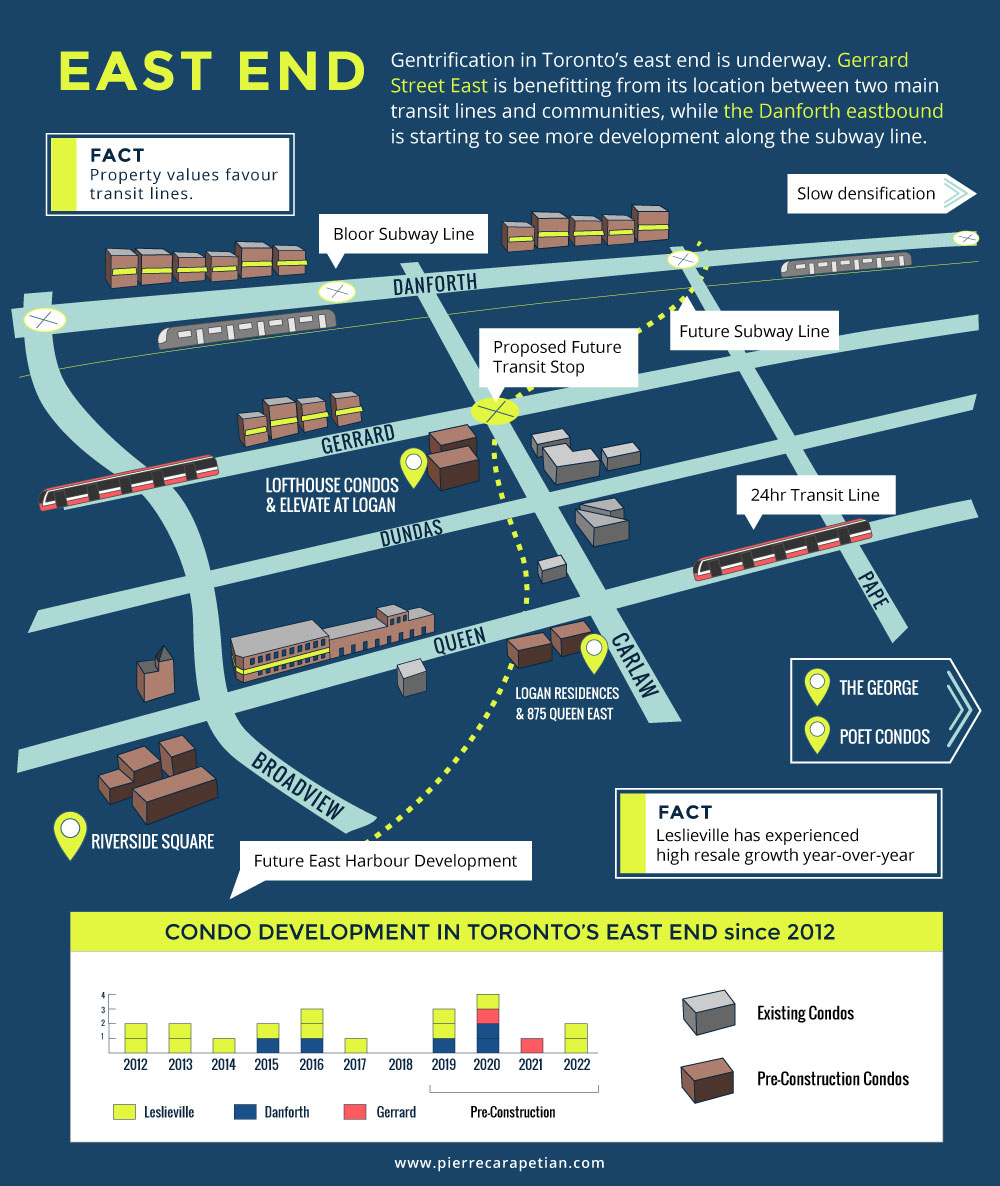 East end infographic - Up and Coming Toronto Neighbourhoods to Watch in 2019